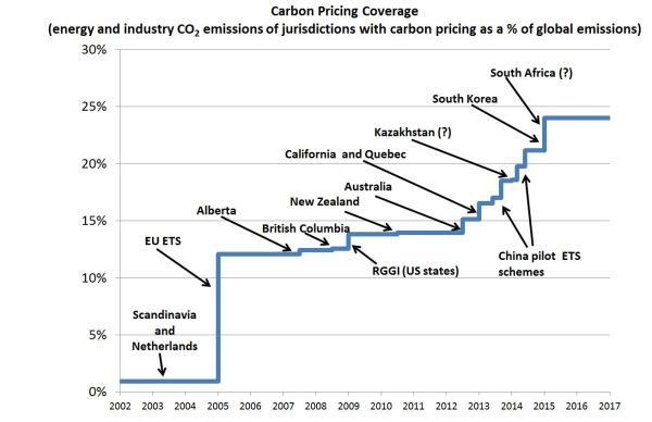 Chart of emissions coverage revised May 2013