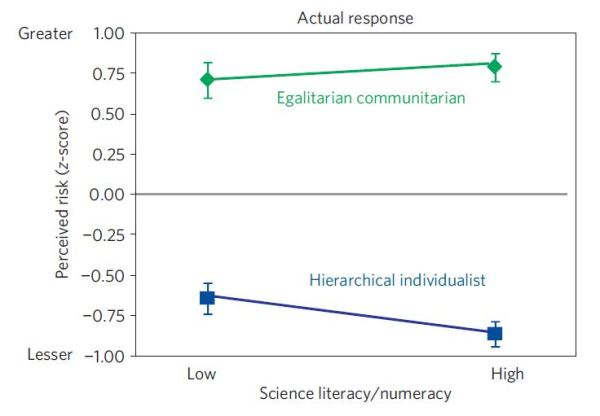 polarisation chart