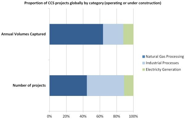CCS projects chart