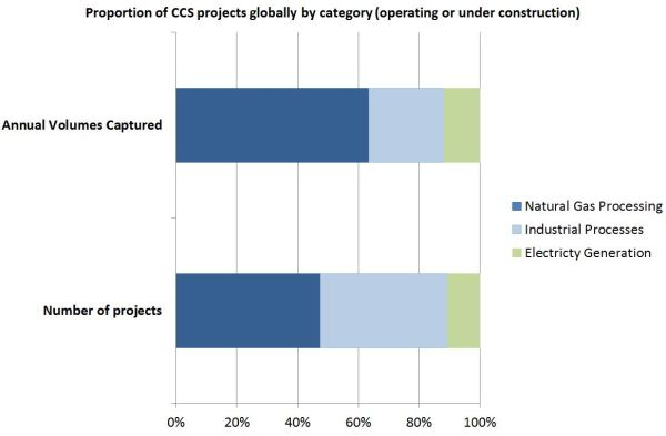 CCS projects chart January 2014 update