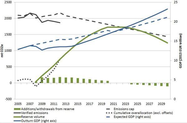 reserves chart corrected v2