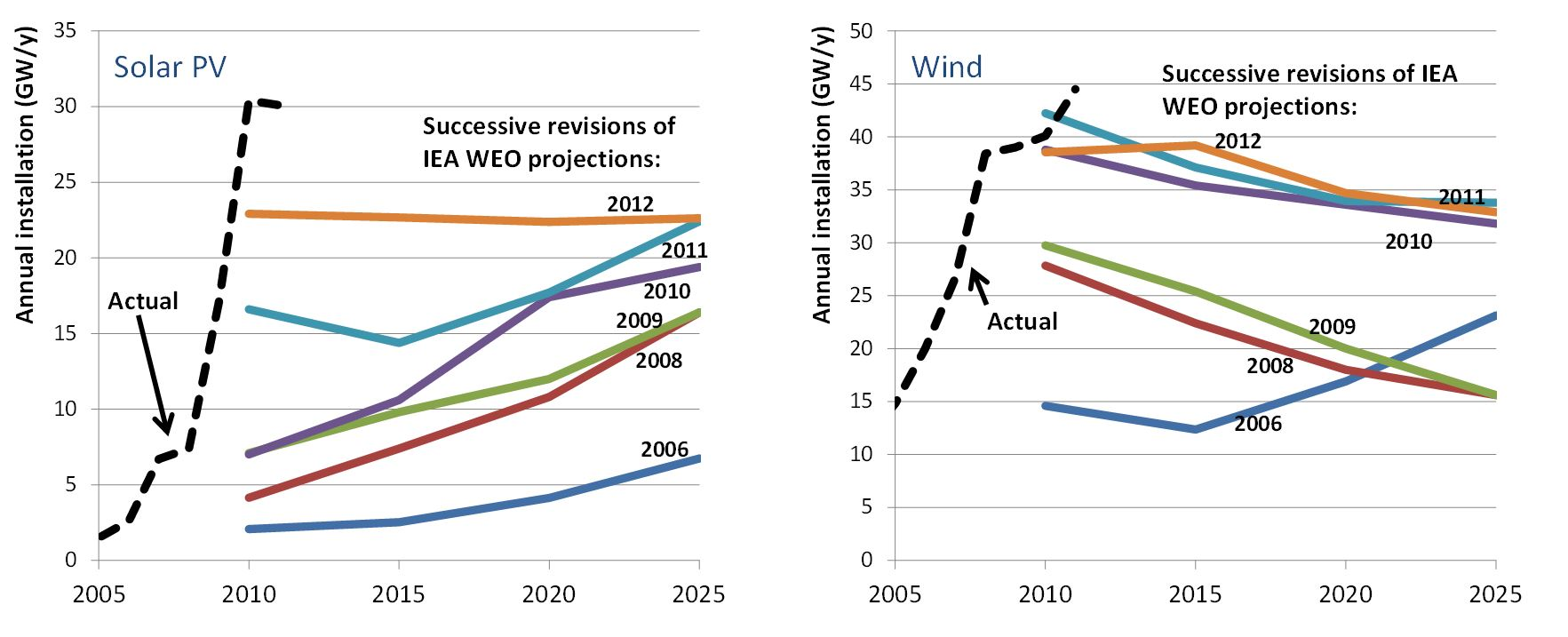 renewable energy and climate change Life cycle assessment harmonization in this project ipcc special report on renewable energy sources and climate change mitigation: renewable energy in the context of sustainable development (2011.