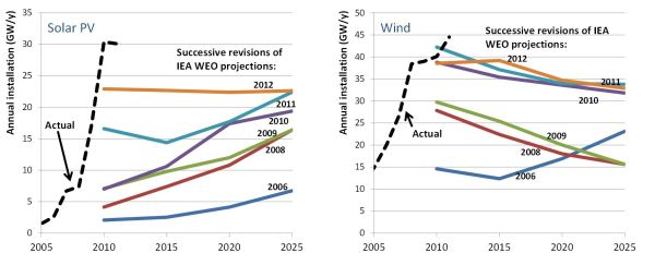 wind and solar current projections