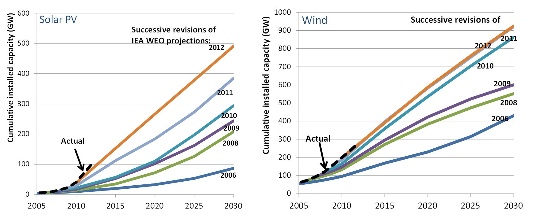 projections Empirical projections projections of global sea level rise by 2100, the year upon which climate modelers typically focus, vary widely depending on modeling methods and on assumptions—the rate of increase in greenhouse gas emissions, for example, and especially how ice sheets will respond to warming air and ocean water.
