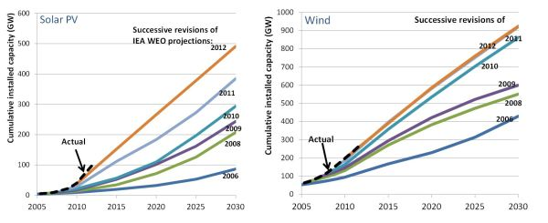 wind and solar past projections