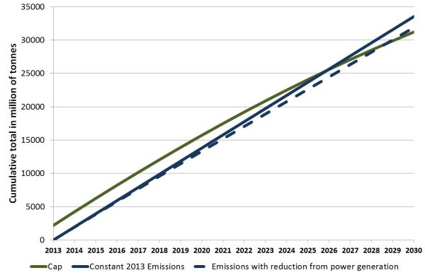 Cumulative surplus