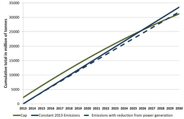 Cumulative surplus