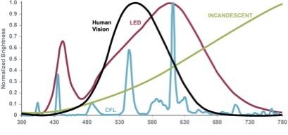 Spectrum_CFL_LED (1)