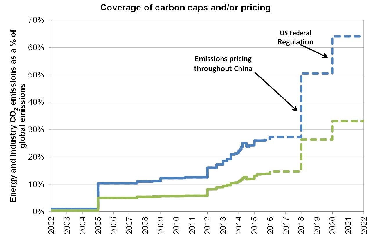 Carbon regulation becomes the norm step chart nvjuhfo Images