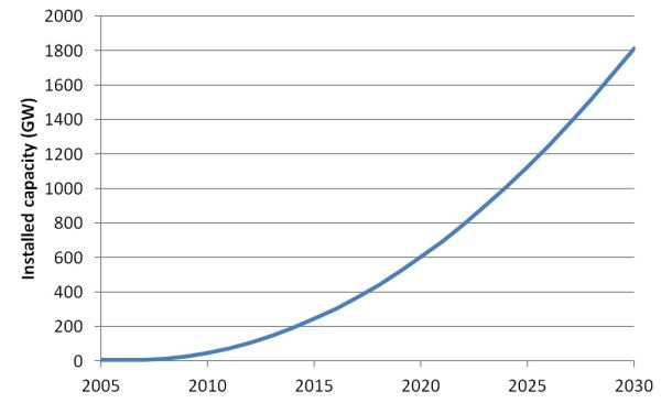 extrapolation to 2030