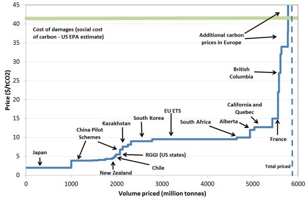 Carbon supply curve