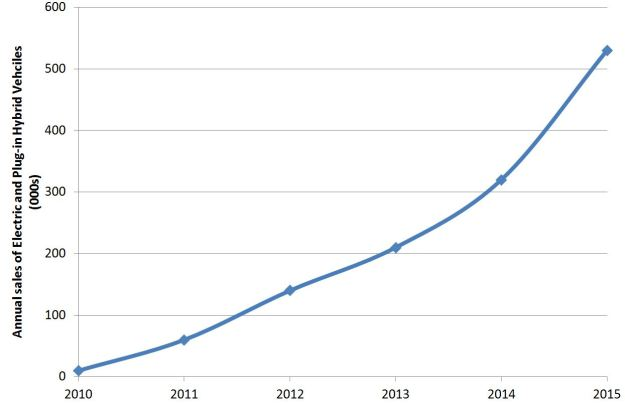 Sales of EVs