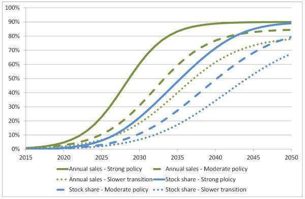 EV growth chart