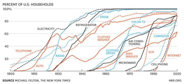 new technology chart