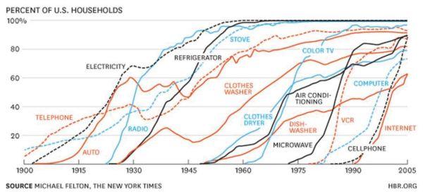 new technology chart