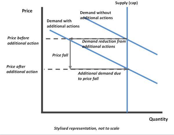 first-chart