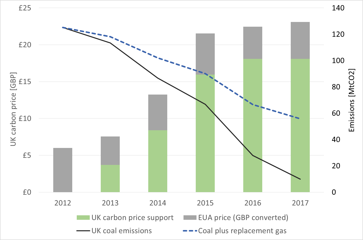 Carbon Price Floor On Climate Change Policy