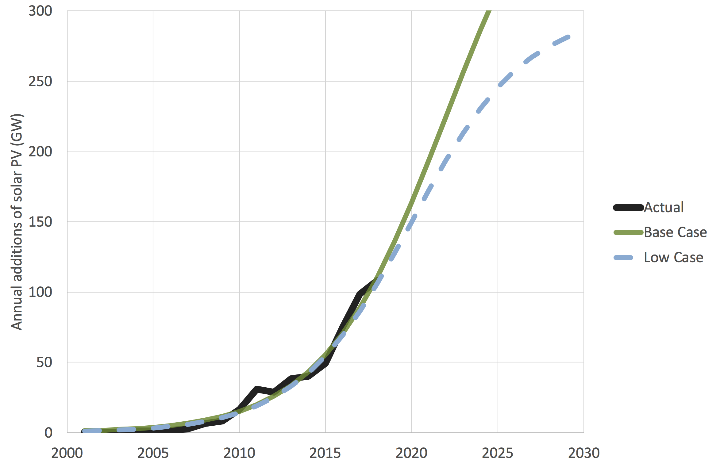 Bp Statistical Review Of World Energy 2020.2 Prospects For Solar On Climate Change Policy